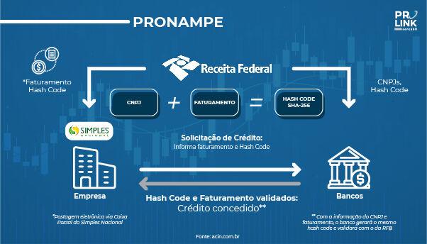 Empresas já dispõem de informações sobre a receita bruta para acesso ao Pronampe